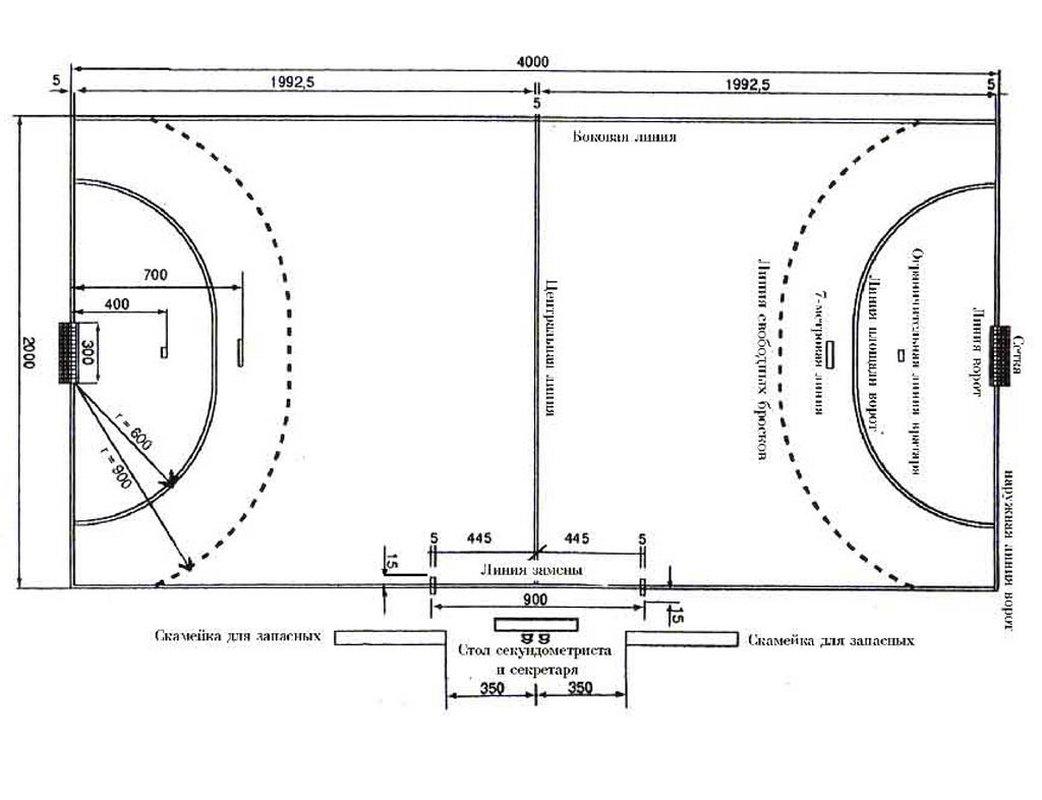 Разметка игрового поля гандбол